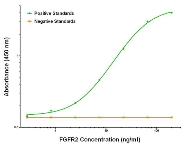 FGFR2 Antibody in ELISA (ELISA)