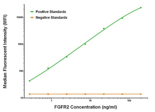 FGFR2 Antibody in Luminex (LUM)