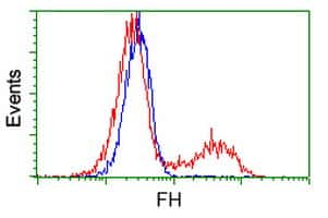 FH Antibody in Flow Cytometry (Flow)