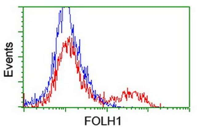 FOLH1 Antibody in Flow Cytometry (Flow)