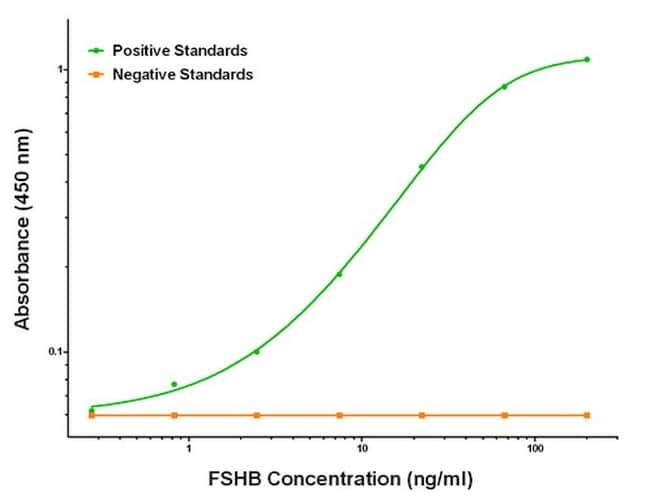FSHB Antibody in ELISA (ELISA)