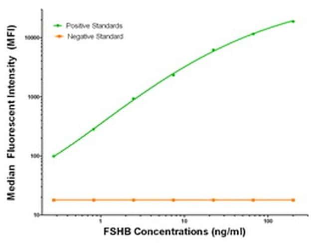 FSHB Antibody in Luminex (LUM)