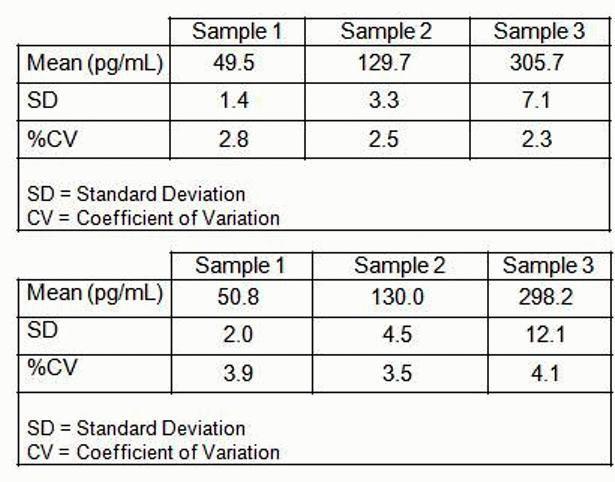 Amyloid beta 40 Human ELISA Kit - Invitrogen