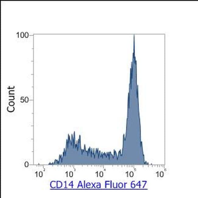 CD14 Antibody in Flow Cytometry (Flow)