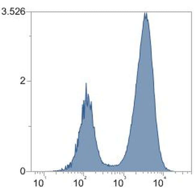 CD35 Antibody in Flow Cytometry (Flow)