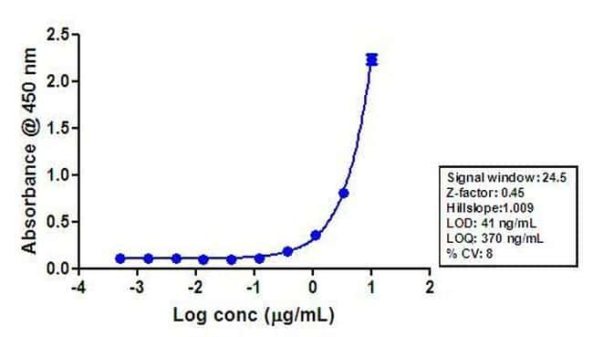 Rabbit IgG (H+L) Cross-Adsorbed Secondary Antibody in ELISA (ELISA)