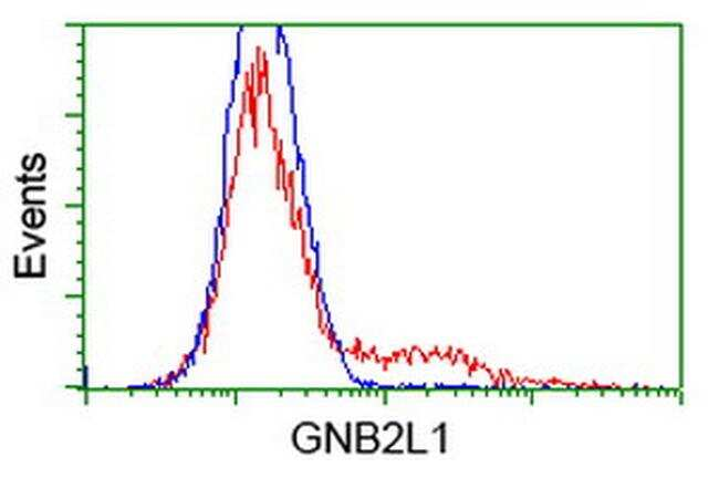 GNB2L1 Antibody in Flow Cytometry (Flow)