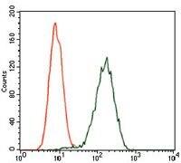 Glypican 3 Antibody in Flow Cytometry (Flow)
