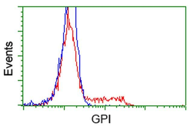 GPI Antibody in Flow Cytometry (Flow)
