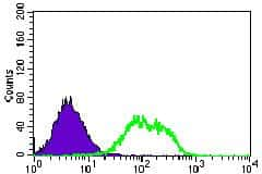 GUCY1A3 Antibody in Flow Cytometry (Flow)