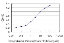 NR1H4 Antibody in ELISA (ELISA)
