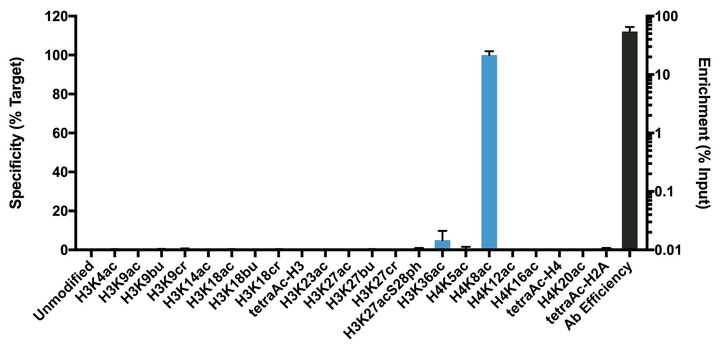 H4K8ac Antibody in ChIP assay (ChIP)