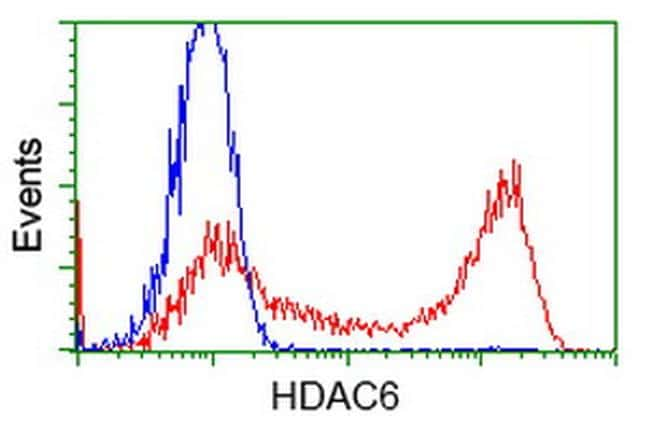 HDAC6 Antibody in Flow Cytometry (Flow)