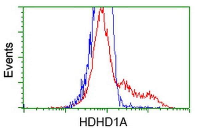 HDHD1 Antibody in Flow Cytometry (Flow)