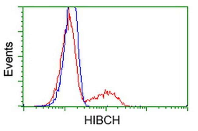 HIBCH Antibody in Flow Cytometry (Flow)
