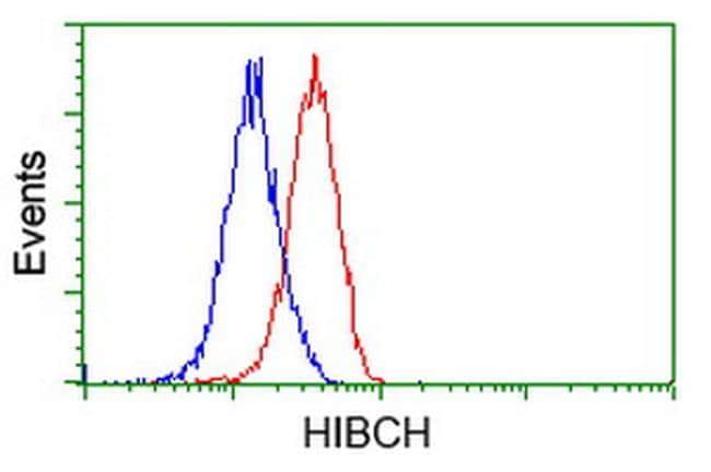 HIBCH Antibody in Flow Cytometry (Flow)