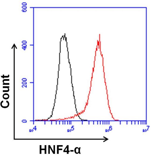 HNF4A Antibody in Flow Cytometry (Flow)