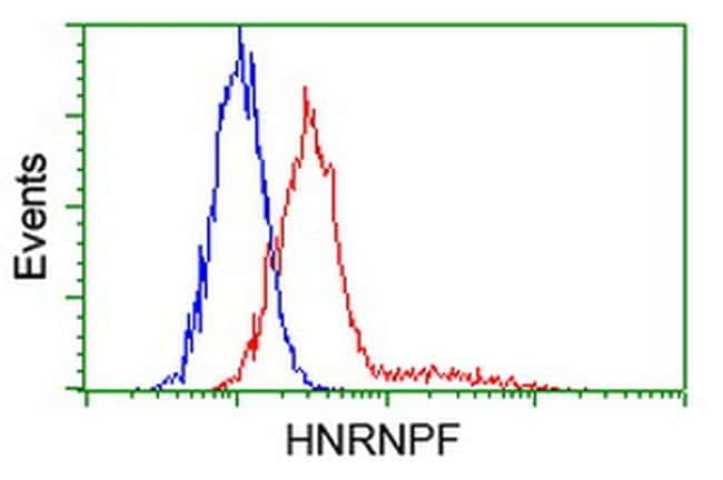 HNRNPF Antibody in Flow Cytometry (Flow)