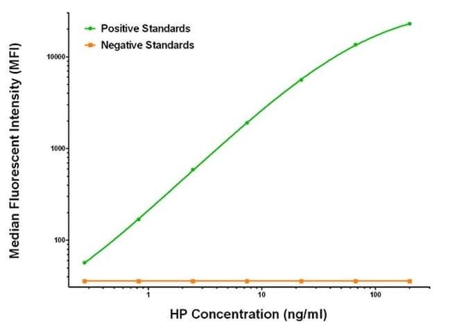 HP Antibody in Luminex (LUM)