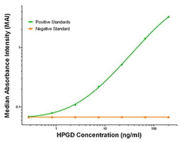 HPGD Antibody in ELISA (ELISA)