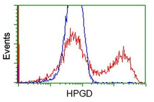 HPGD Antibody in Flow Cytometry (Flow)