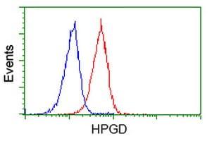 HPGD Antibody in Flow Cytometry (Flow)