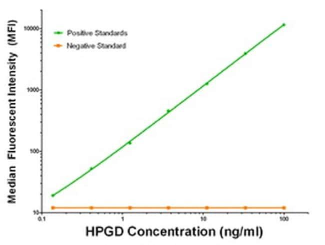 HPGD Antibody in Luminex (LUM)