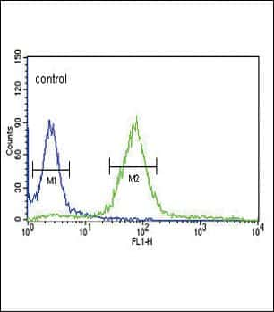 HPRT1 Antibody in Flow Cytometry (Flow)