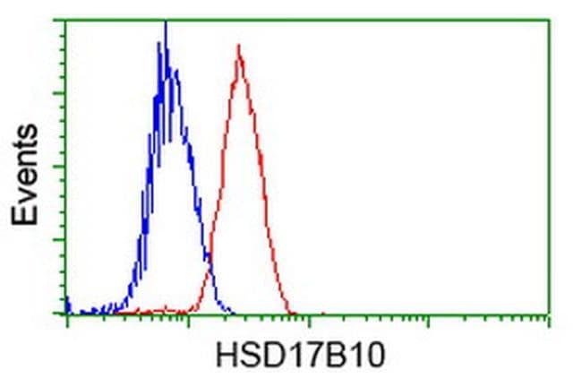 HSD17B10 Antibody in Flow Cytometry (Flow)