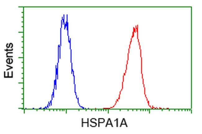 HSPA1A Antibody in Flow Cytometry (Flow)