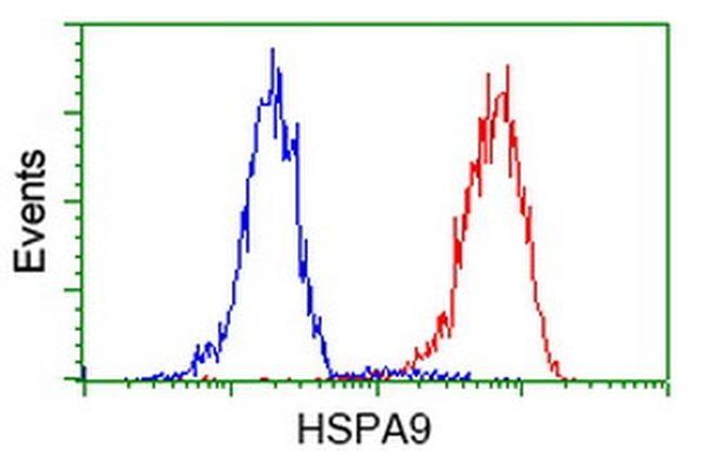 HSPA9 Antibody in Flow Cytometry (Flow)
