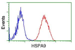HSPA9 Antibody in Flow Cytometry (Flow)