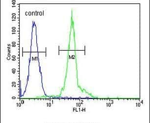 IFT172 Antibody in Flow Cytometry (Flow)