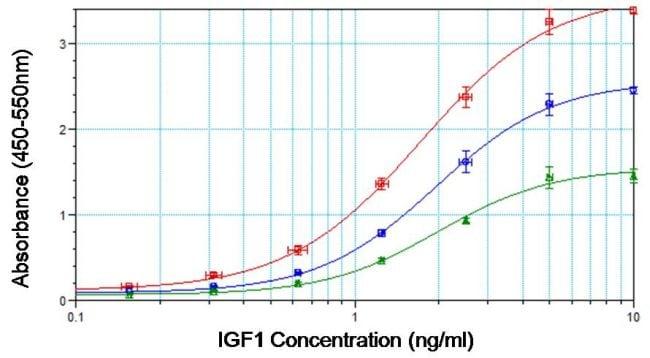 IGF1 Antibody in ELISA (ELISA)