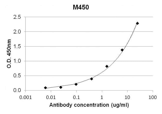 IL-4 Antibody in ELISA (ELISA)