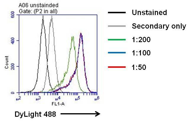 IL-6 Antibody in Flow Cytometry (Flow)