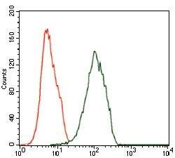 ILK Antibody in Flow Cytometry (Flow)