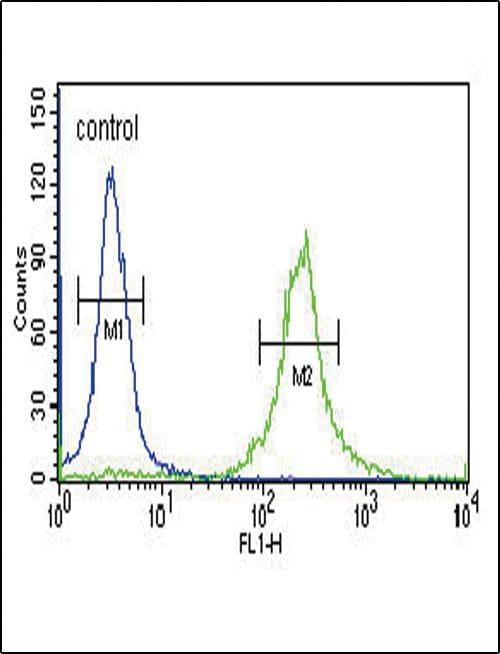 INHA Antibody in Flow Cytometry (Flow)