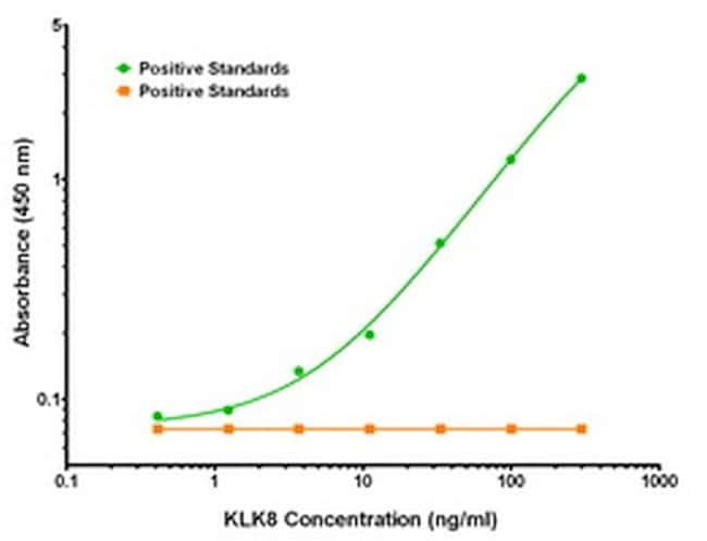 KLK8 Antibody in ELISA (ELISA)