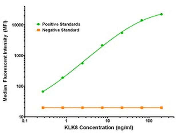 KLK8 Antibody in Luminex (LUM)