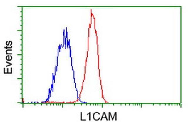 L1CAM Antibody in Flow Cytometry (Flow)