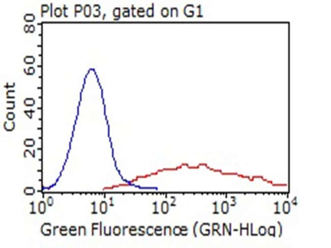 LAMP1 Antibody in Flow Cytometry (Flow)
