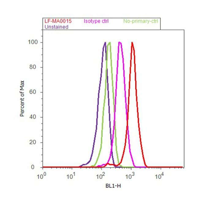 TrxR1 Antibody in Flow Cytometry (Flow)