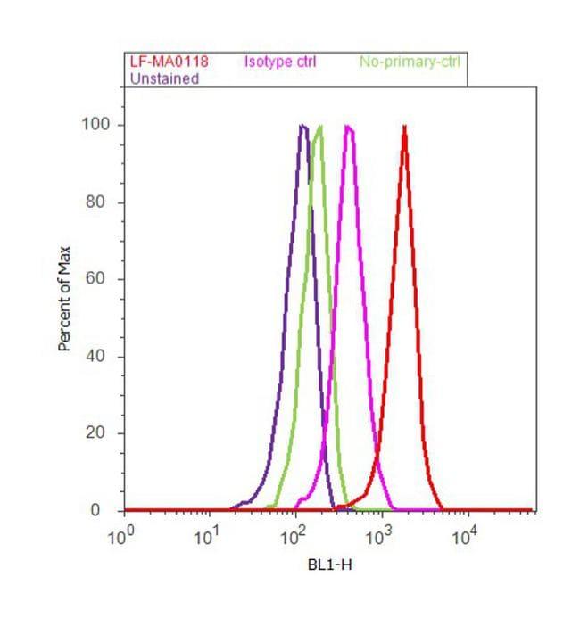 Ubiquitin Antibody in Flow Cytometry (Flow)