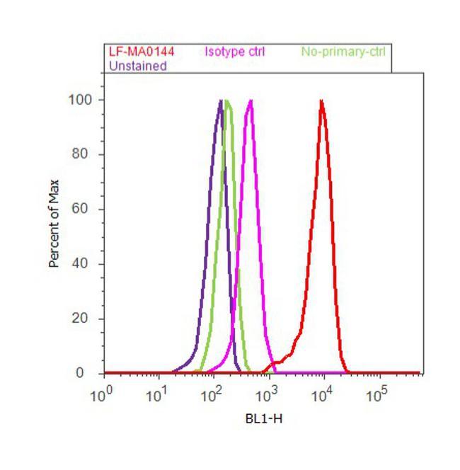 PRDX2 Antibody in Flow Cytometry (Flow)