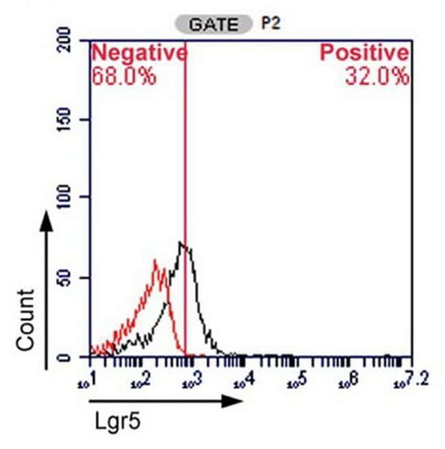 LGR5 Antibody in Flow Cytometry (Flow)