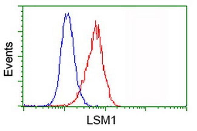 LSM1 Antibody in Flow Cytometry (Flow)
