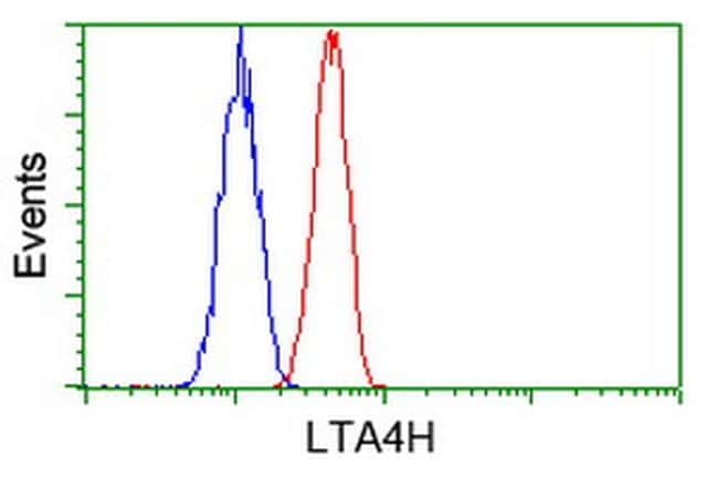 LTA4H Antibody in Flow Cytometry (Flow)