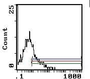 Ly-6A/E Antibody in Flow Cytometry (Flow)