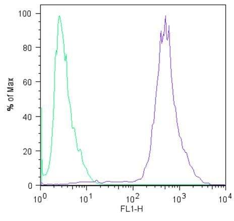 LIN28A Antibody in Flow Cytometry (Flow)